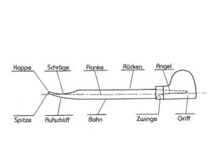 Die Bezeichnungen des Stichels